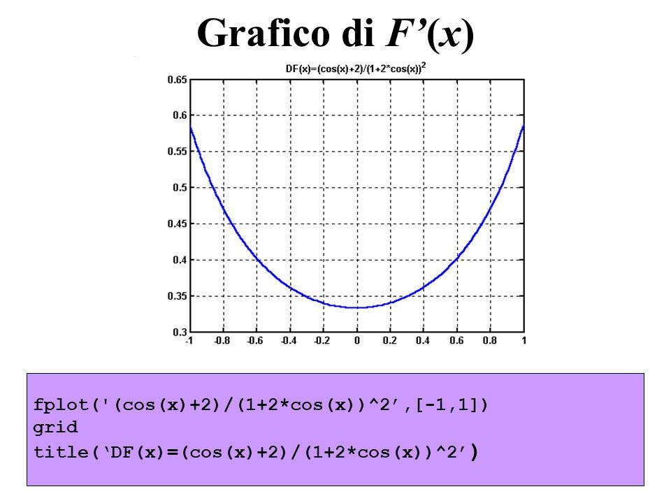 Grafico di F'(x) fplot( (cos(x)+2)/(1+2*cos(x))^2',[-1,1]) grid
